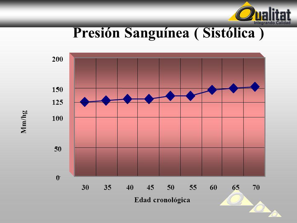 Presión Sanguínea ( Sistólica )