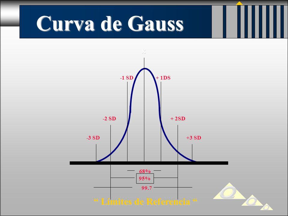Curva de Gauss Límites de Referencia X -1 SD + 1DS -2 SD + 2SD