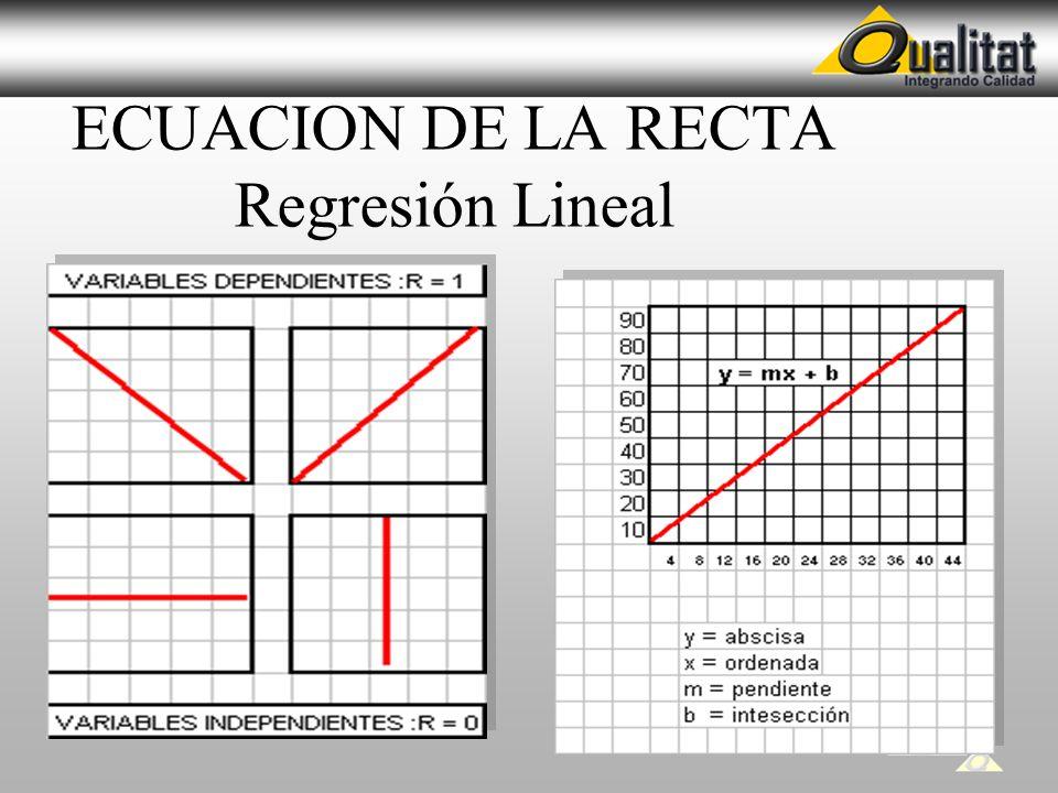 ECUACION DE LA RECTA Regresión Lineal