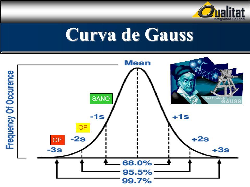 Curva de Gauss SANO OP OP