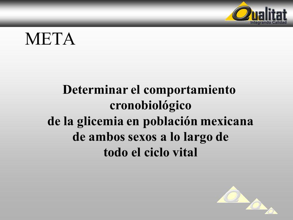 META Determinar el comportamiento cronobiológico