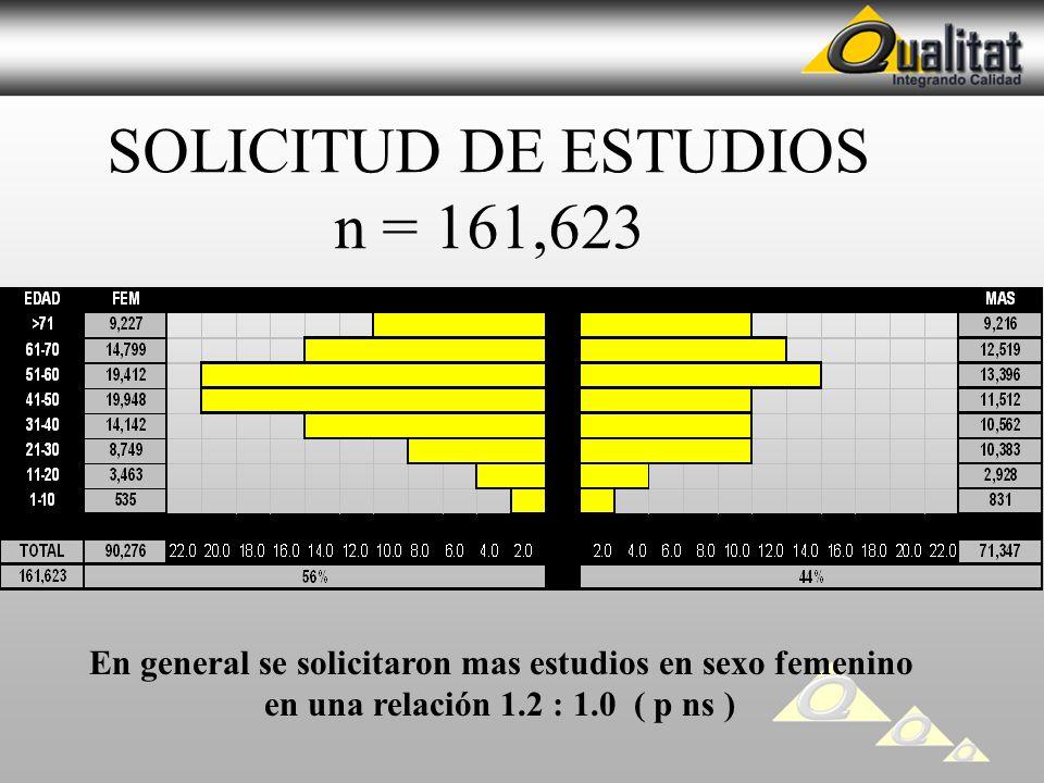 SOLICITUD DE ESTUDIOS n = 161,623