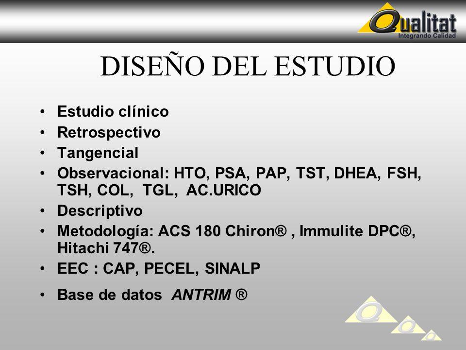 DISEÑO DEL ESTUDIO Estudio clínico Retrospectivo Tangencial