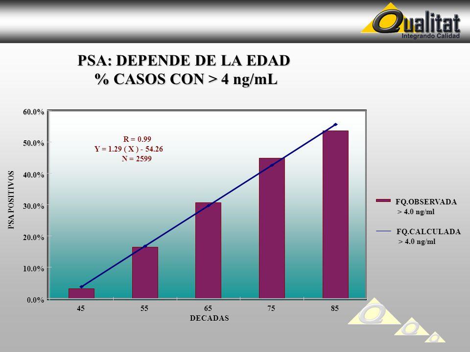 PSA: DEPENDE DE LA EDAD % CASOS CON > 4 ng/mL