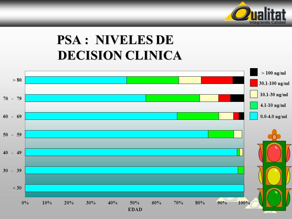 PSA : NIVELES DE DECISION CLINICA