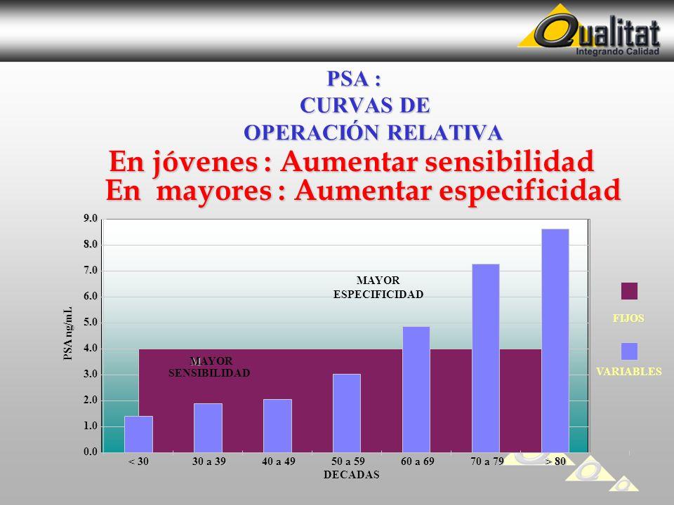 PSA : CURVAS DE OPERACIÓN RELATIVA