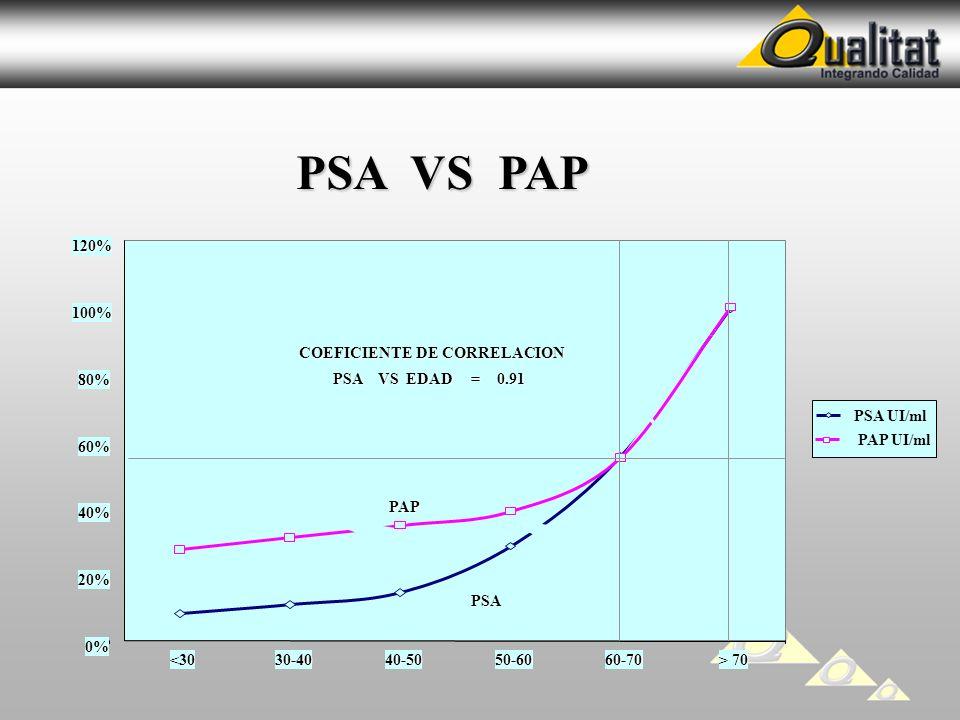 PSA VS PAP 0% 20% 40% 60% 80% 100% 120% <30 30-40 40-50 50-60 60-70