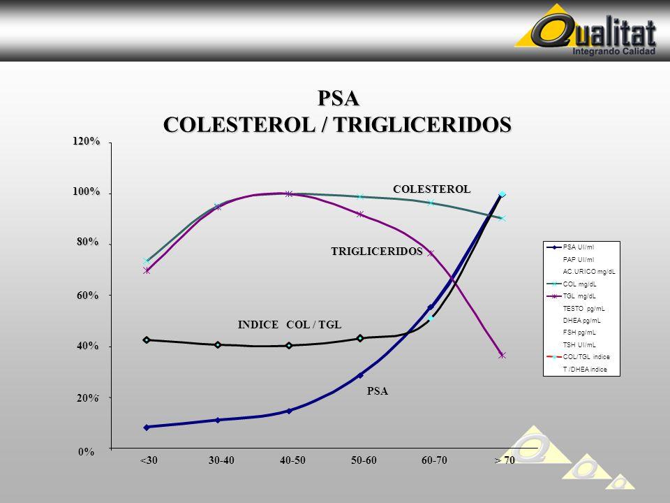 COLESTEROL / TRIGLICERIDOS
