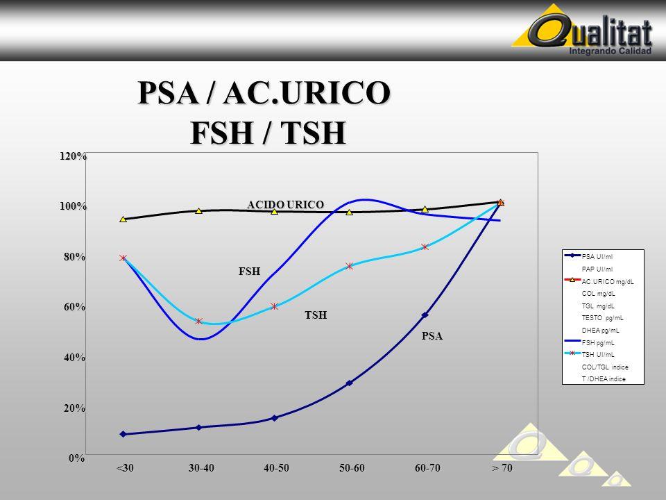 FSH / TSH PSA / AC.URICO 120% 100% ACIDO URICO 80% FSH 60% TSH PSA 40%
