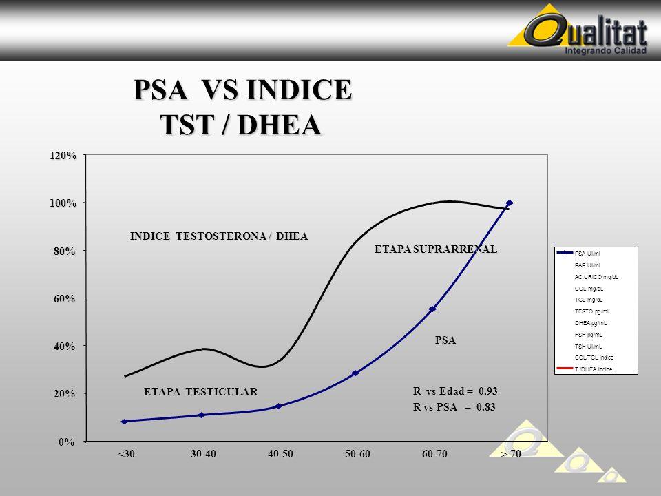 PSA VS INDICE TST / DHEA 120% 100% INDICE TESTOSTERONA / DHEA 80%
