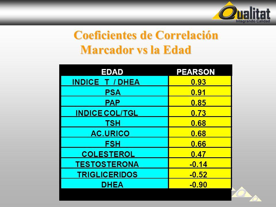 Coeficientes de Correlación Marcador vs la Edad