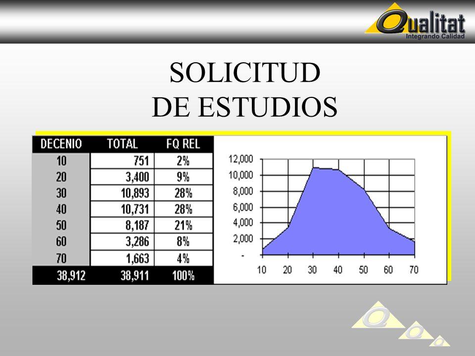 SOLICITUD DE ESTUDIOS