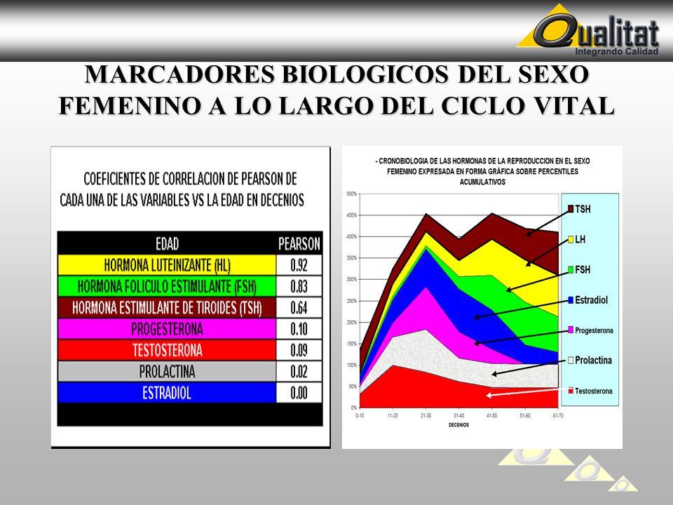 MARCADORES BIOLOGICOS DEL SEXO FEMENINO A LO LARGO DEL CICLO VITAL