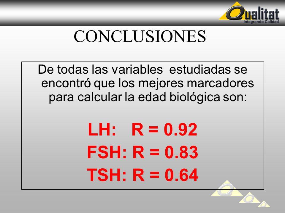 CONCLUSIONES LH: R = 0.92 FSH: R = 0.83 TSH: R = 0.64