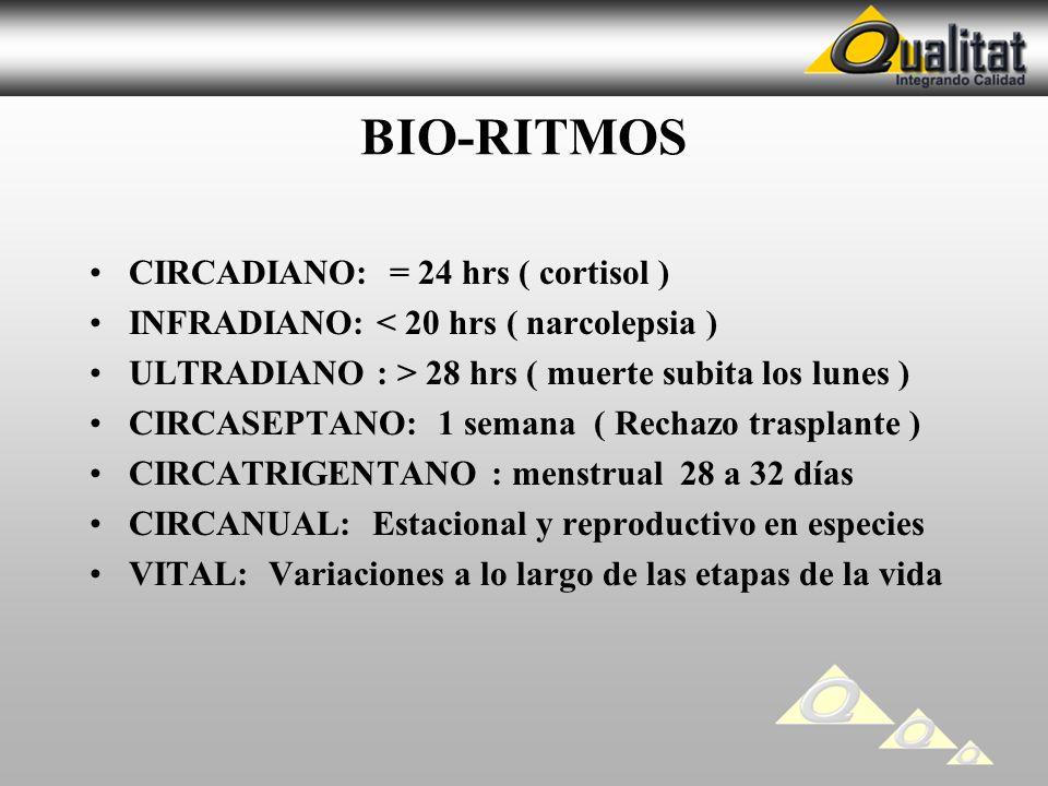 BIO-RITMOS CIRCADIANO: = 24 hrs ( cortisol )