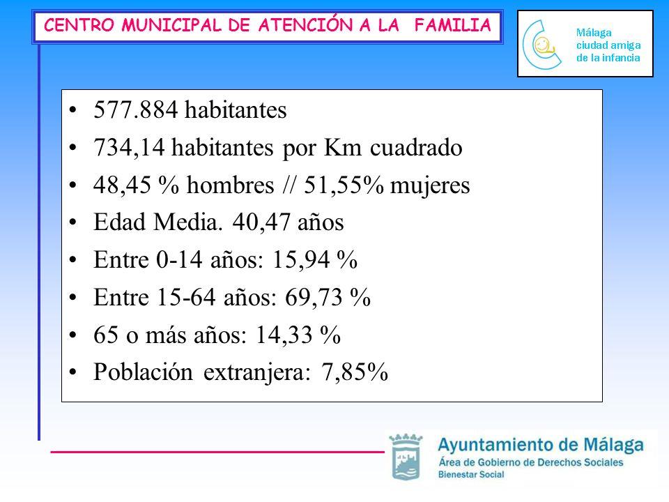 577.884 habitantes 734,14 habitantes por Km cuadrado. 48,45 % hombres // 51,55% mujeres. Edad Media. 40,47 años.
