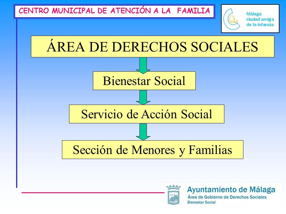 ÁREA DE DERECHOS SOCIALES
