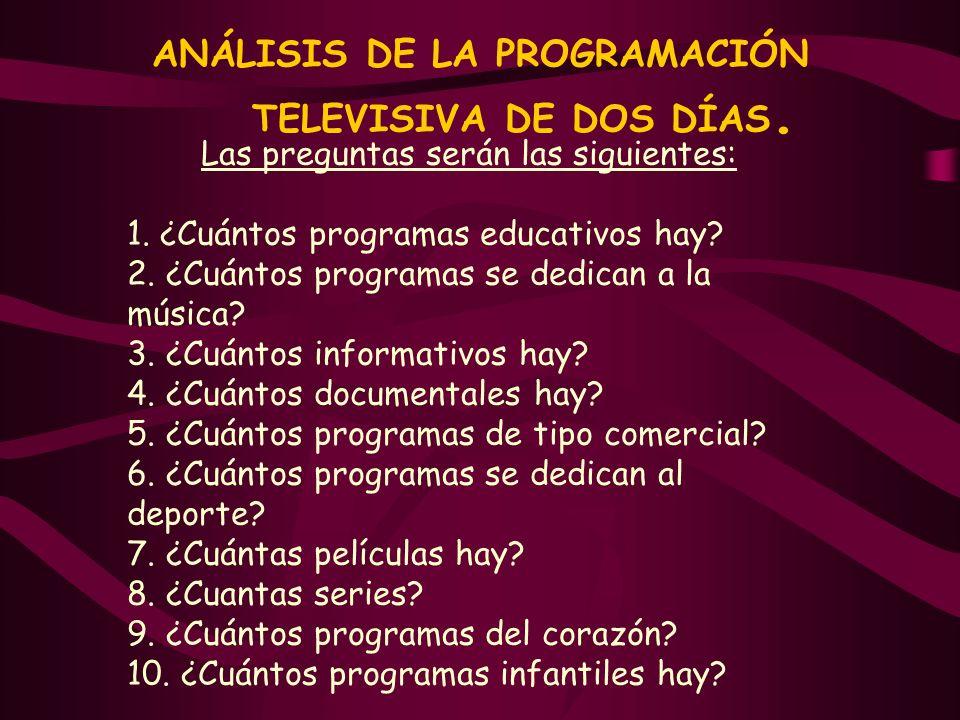 ANÁLISIS DE LA PROGRAMACIÓN TELEVISIVA DE DOS DÍAS.