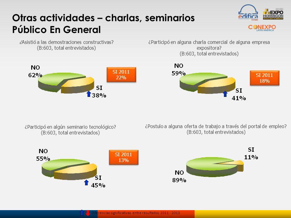 Otras actividades – charlas, seminarios Público En General