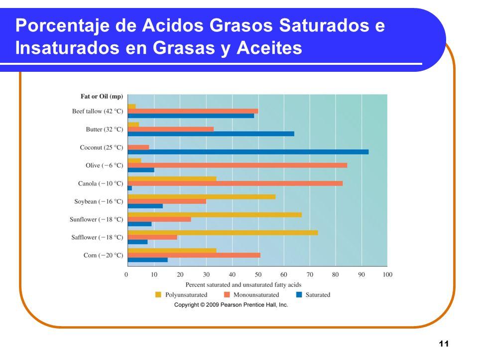 Porcentaje de Acidos Grasos Saturados e Insaturados en Grasas y Aceites