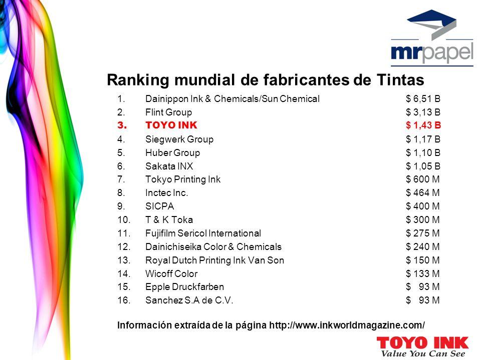 Ranking mundial de fabricantes de Tintas