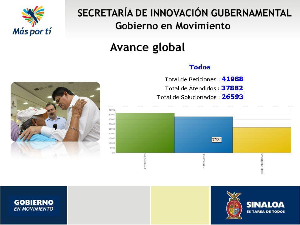 Avance global SECRETARÍA DE INNOVACIÓN GUBERNAMENTAL