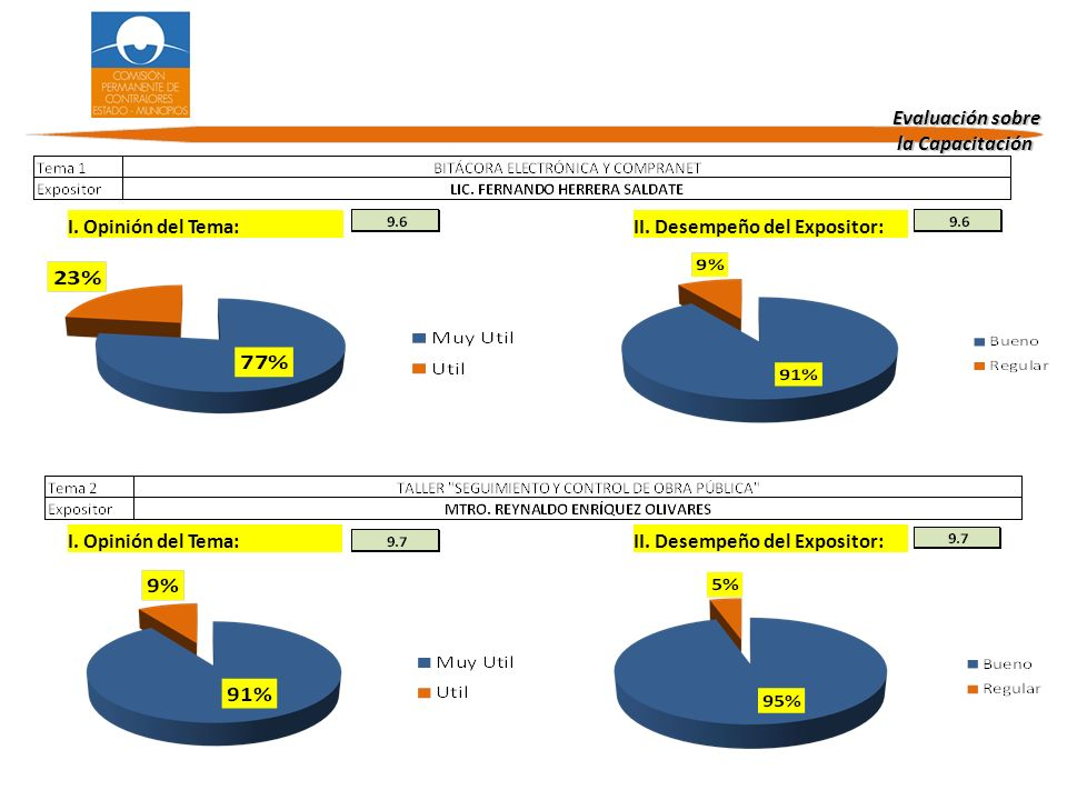 Evaluación sobre la Capacitación. I. Opinión del Tema: II. Desempeño del Expositor: I. Opinión del Tema: