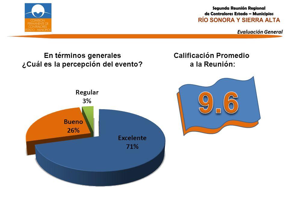 ¿Cuál es la percepción del evento Calificación Promedio