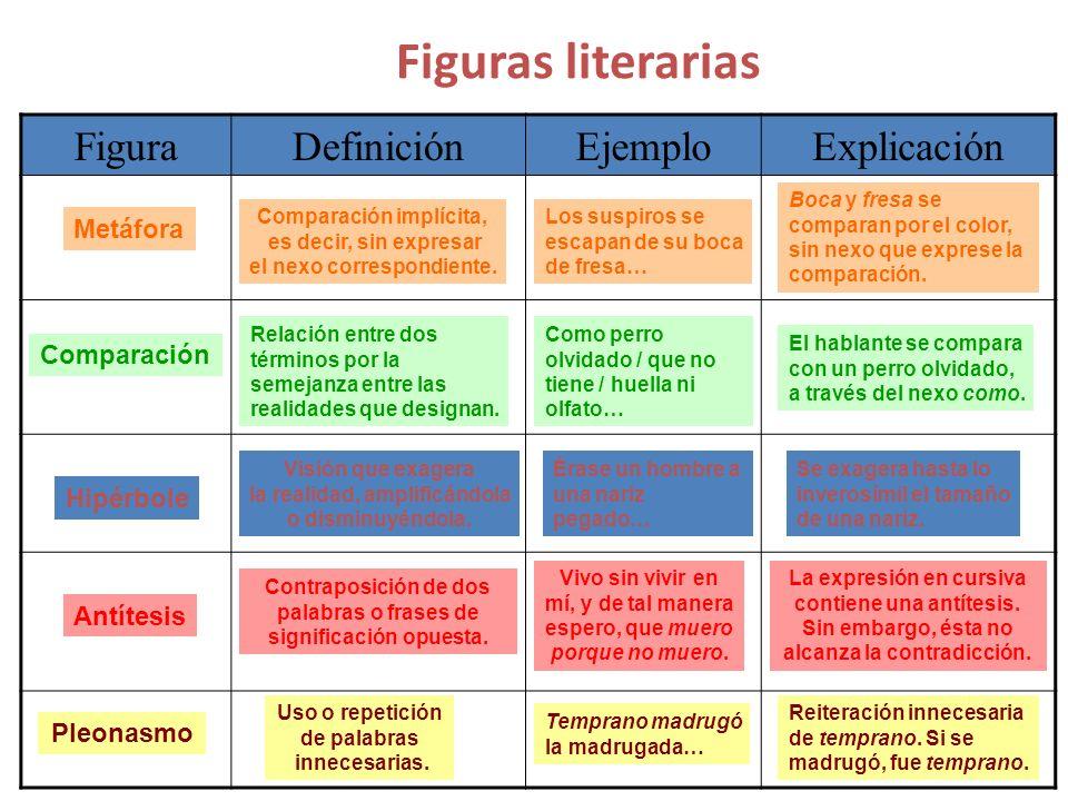 Figuras literarias Figura Definición Ejemplo Explicación Metáfora
