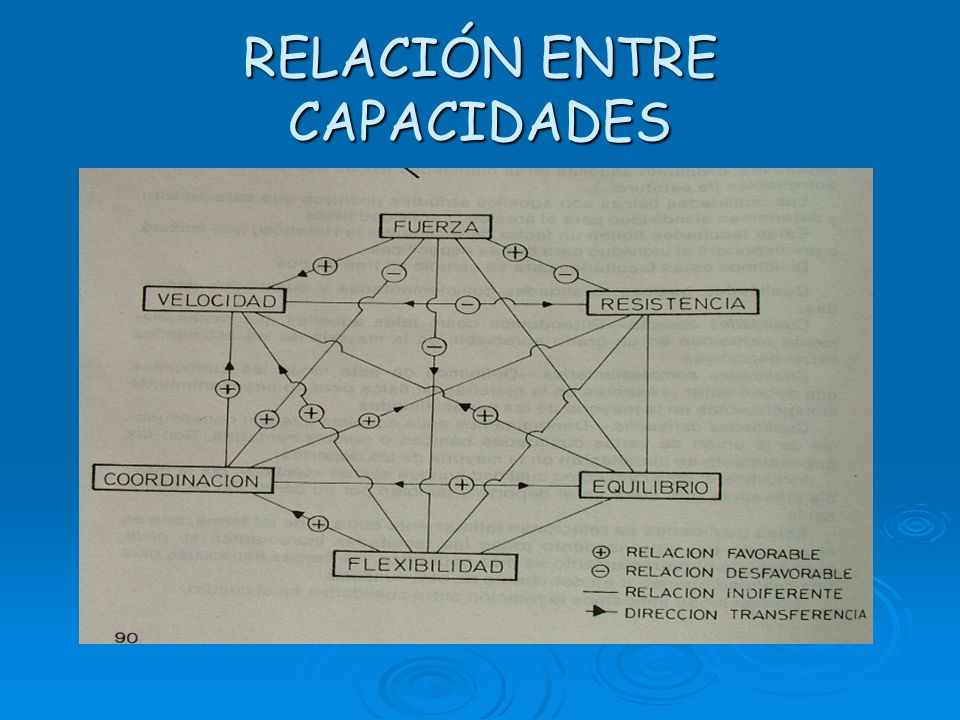 RELACIÓN ENTRE CAPACIDADES