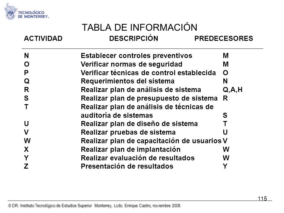 TABLA DE INFORMACIÓN ACTIVIDAD DESCRIPCIÓN PREDECESORES