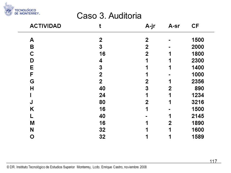 Caso 3. Auditoria ACTIVIDAD t A-jr A-sr CF A 2 2 - 1500 B 3 2 - 2000