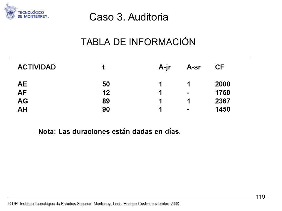 Caso 3. Auditoria TABLA DE INFORMACIÓN ACTIVIDAD t A-jr A-sr CF