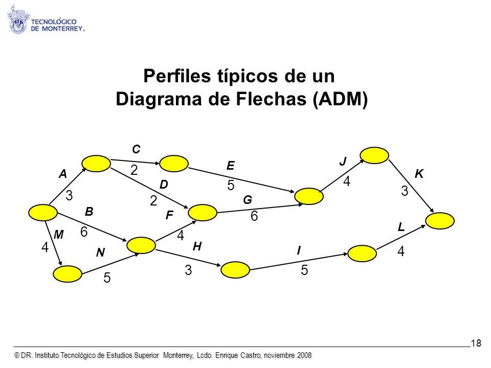 Perfiles típicos de un Diagrama de Flechas (ADM)