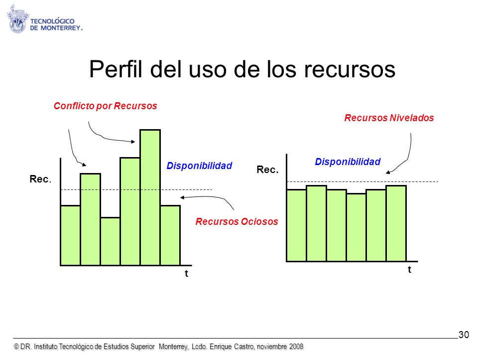 Perfil del uso de los recursos