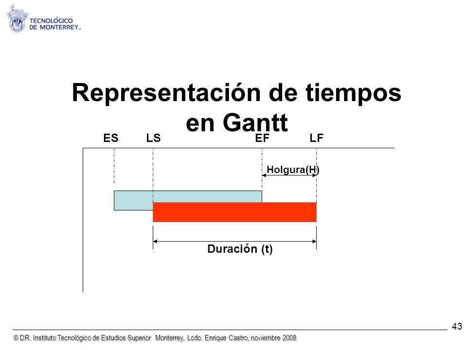 Representación de tiempos en Gantt