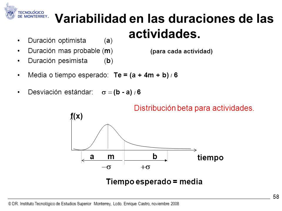 Variabilidad en las duraciones de las actividades.