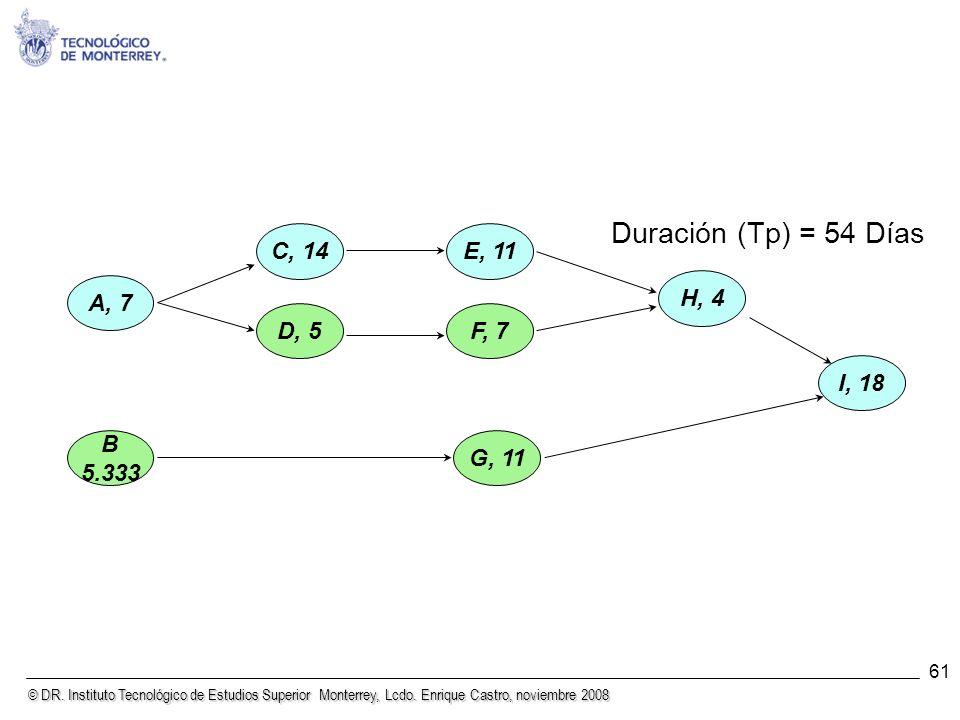 Duración (Tp) = 54 Días A, 7 B 5.333 C, 14 D, 5 E, 11 F, 7 H, 4 G, 11