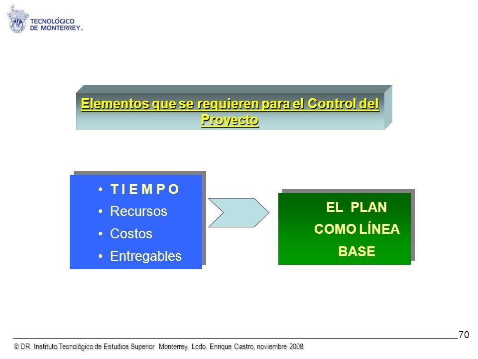 Elementos que se requieren para el Control del Proyecto