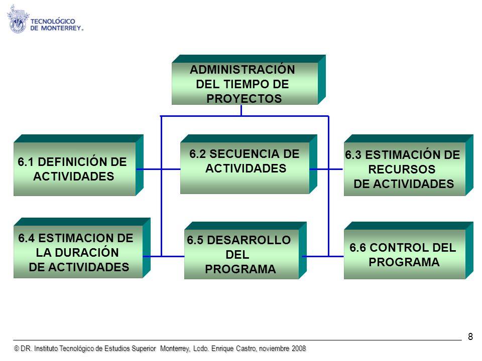 ADMINISTRACIÓN DEL TIEMPO DE PROYECTOS 6.2 SECUENCIA DE