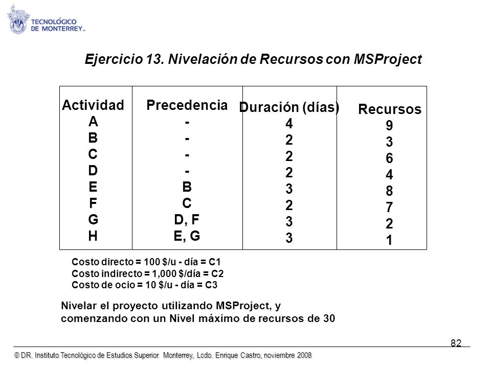 Ejercicio 13. Nivelación de Recursos con MSProject