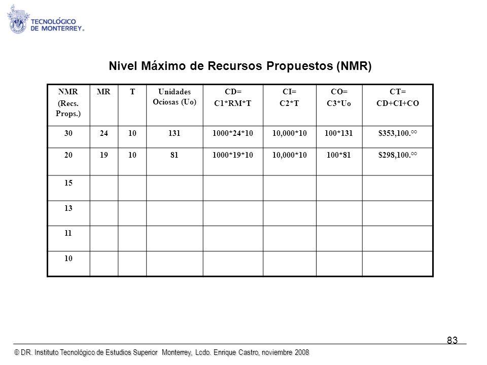 Nivel Máximo de Recursos Propuestos (NMR)