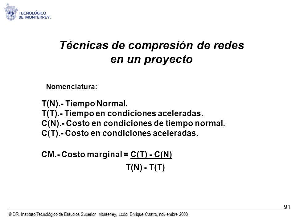 Técnicas de compresión de redes en un proyecto