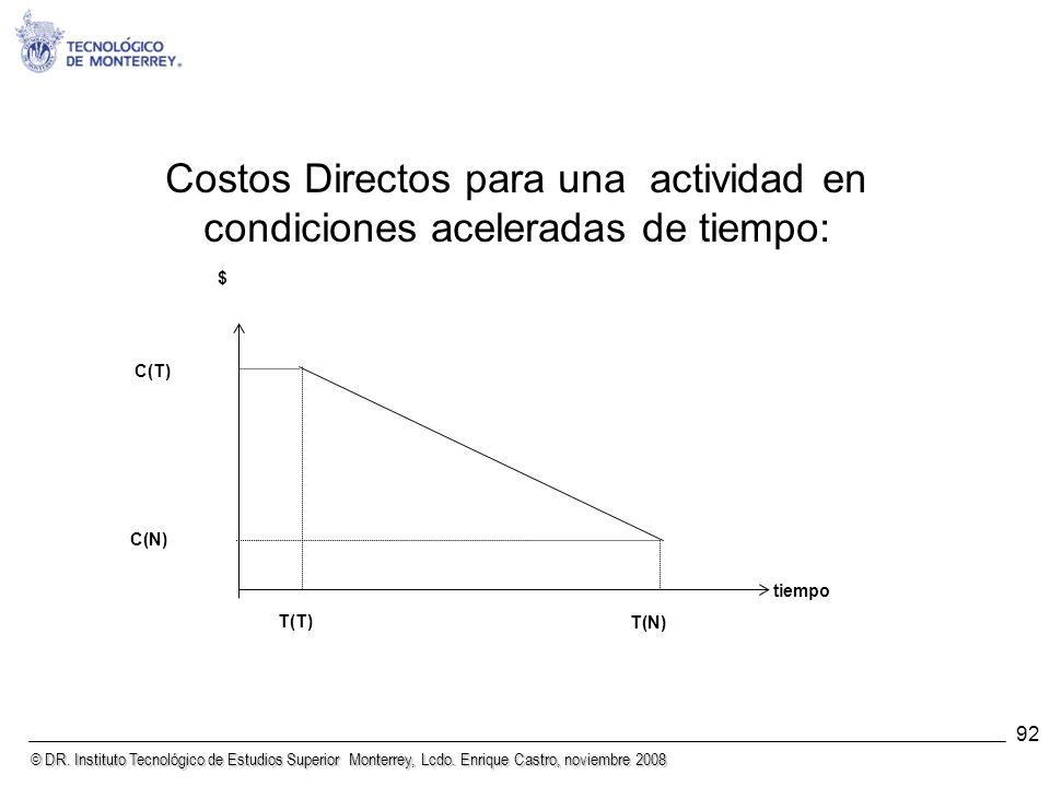 Costos Directos para una actividad en condiciones aceleradas de tiempo: