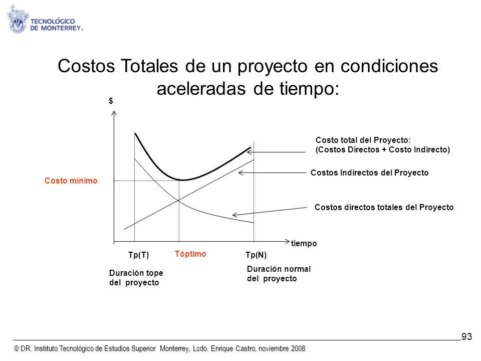 Costos Totales de un proyecto en condiciones aceleradas de tiempo: