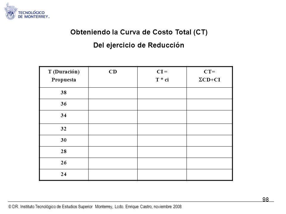 Obteniendo la Curva de Costo Total (CT) Del ejercicio de Reducción