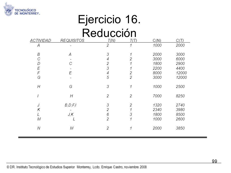 Ejercicio 16. Reducción 99 A - 2 1 1000 2000