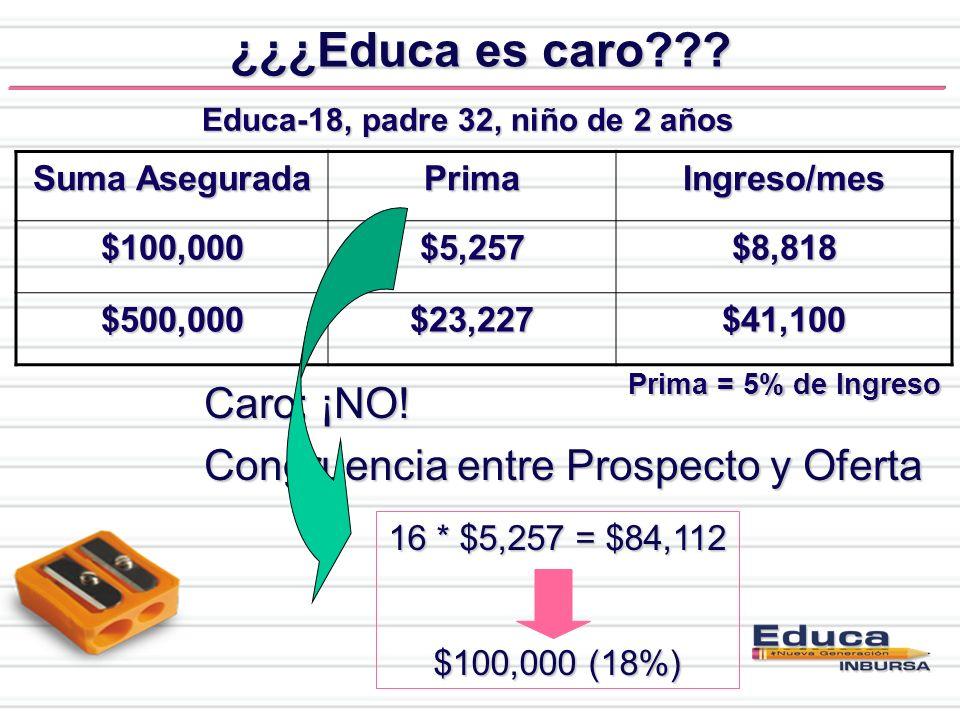 ¿¿¿Educa es caro Caro: ¡NO! Congruencia entre Prospecto y Oferta