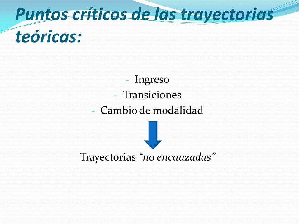 Puntos críticos de las trayectorias teóricas:
