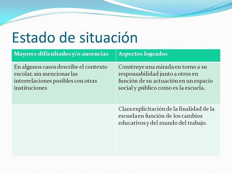 Estado de situación Mayores dificultades y/o ausencias